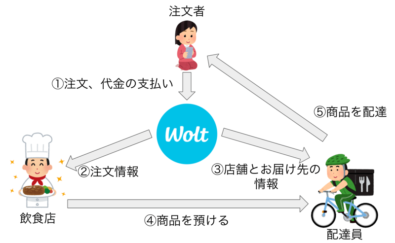 wolt-delivery-image.png